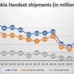 Nokia-phone-q1-2021-update-total-shipments-1
