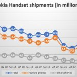 Nokia-phone-q1-2021-update-total-shipments