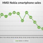 Nokia-smartphone-q1-2021-update-shipments